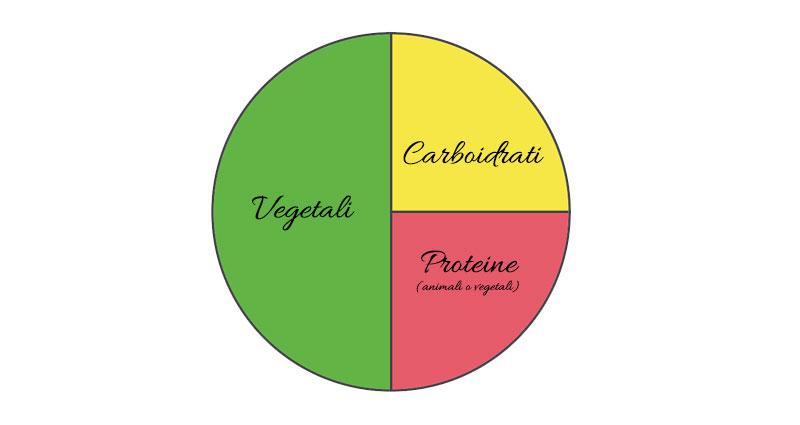 Suddividere il piatto tra vegetali, carboidrati e proteine